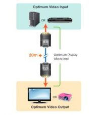 ATEN VE066 Mini Cat 5 DVI Extender