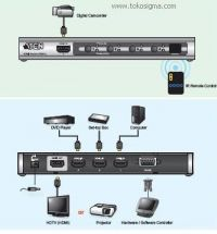 DIAGRAM PENGGUNAAN ATEN VS-481A 4 PORT HDMI SWITCH