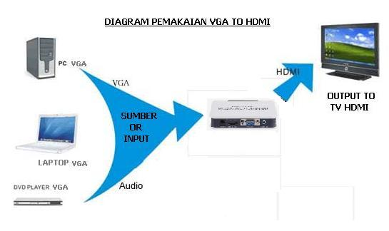 Vga And Audio To Hdmi - Hd Video Converter Box