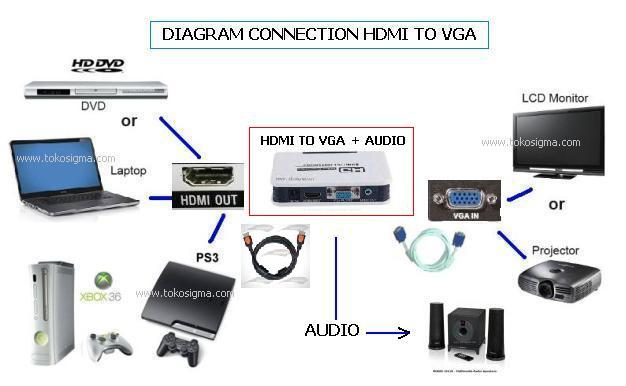 HDMI TO VGA WITH AUDIO R L 1080 ULTIMATE CONVERTER BOX