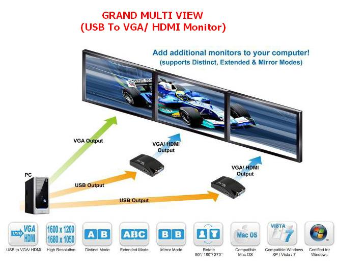 Grand Multi View Pro - Usb To Vga    Hdmi Monitor