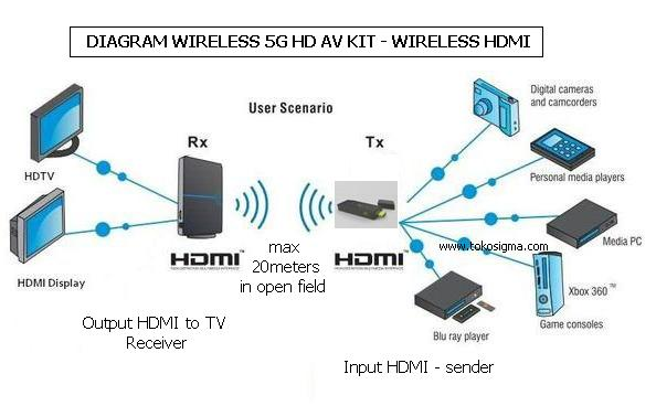 Wireless 5g Hd Av Kit - Wireless Hdmi