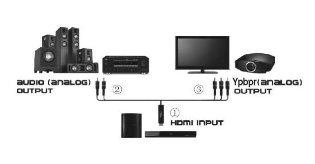 Hdmi To 5 Rca Component